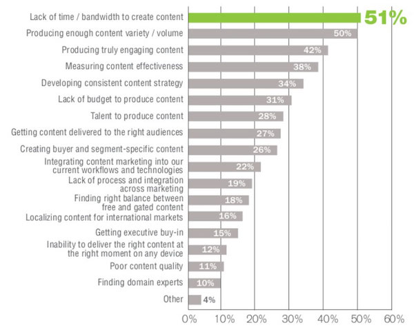 More Content Marketing Challenges